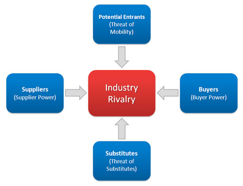 Industry Analysis. Market Research And Industry Analysis By Frost